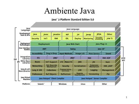 1 Ambiente Java. 2 Compilatori Sorgente -> bytecode –portabile –completamente decompilabile –interpretato Sorgente -> eseguibile nativo –non portabile.