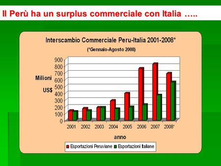 Il Perù ha un surplus commerciale con Italia …...