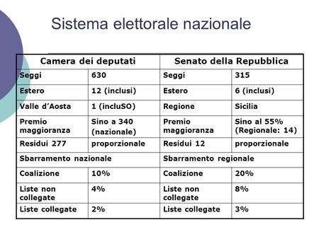 1 seggi della camera dei deputati assegnati in ambito for Seggi parlamento italiano