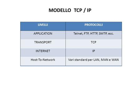 MODELLO TCP / IP LIVELLI PROTOCOLLI APPLICATION