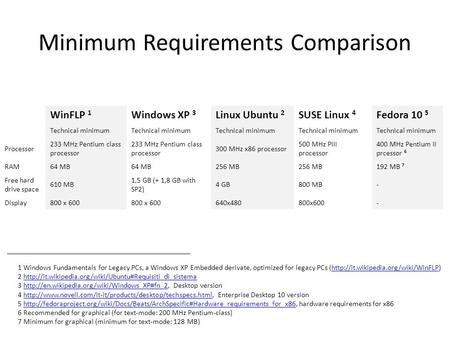 Minimum Requirements Comparison WinFLP 1 Windows XP 3 Linux Ubuntu 2 SUSE Linux 4 Fedora 10 5 Technical minimum Processor 233 MHz Pentium class processor.