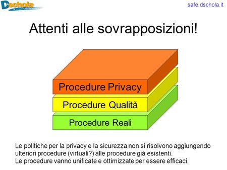 Safe.dschola.it Attenti alle sovrapposizioni! Procedure Reali Procedure Qualità Procedure Privacy Le politiche per la privacy e la sicurezza non si risolvono.