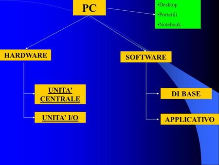 PC HARDWARE SOFTWARE DI BASE APPLICATIVO UNITA I/O UNITA CENTRALE Desktop Portatili Notebook.