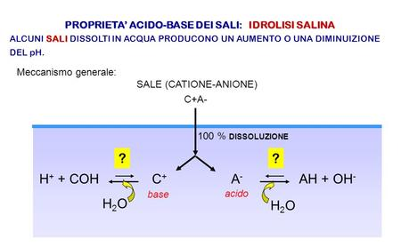 PROPRIETA' ACIDO-BASE DEI SALI: IDROLISI SALINA