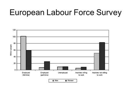 European Labour Force Survey. Work status of persons aged 15 years or more in the EU-25, 2003.