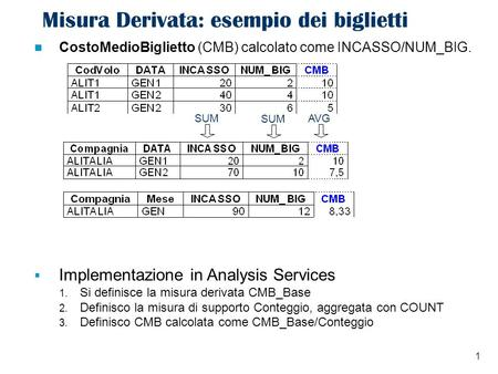 1 Misura Derivata: esempio dei biglietti CostoMedioBiglietto (CMB) calcolato come INCASSO/NUM_BIG. SUM AVG Implementazione in Analysis Services 1. Si definisce.