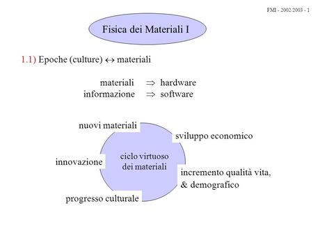 1.1) Epoche (culture) materiali materiali hardware informazione software ciclo virtuoso dei materiali Fisica dei Materiali I nuovi materiali sviluppo.