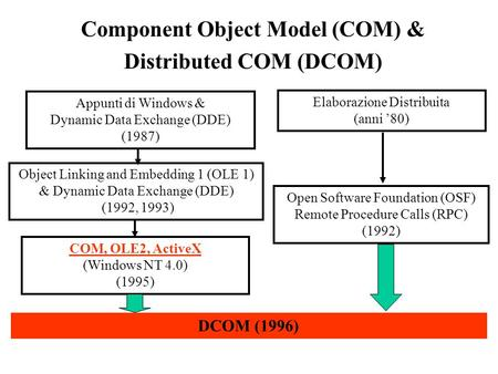 Component Object Model (COM) & Distributed COM (DCOM) Appunti di Windows & Dynamic Data Exchange (DDE) (1987) Object Linking and Embedding 1 (OLE 1) &