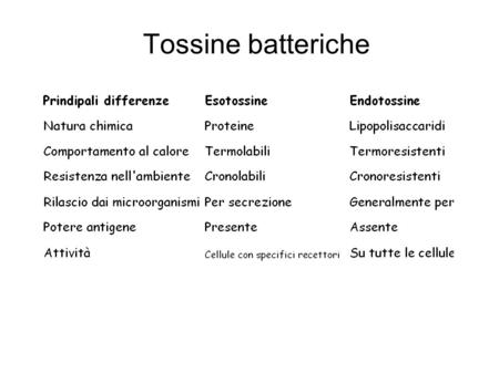 Tossine batteriche Le tossine batteriche si dividono in esotossine ed endotossine.