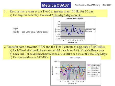 Metrica CSA07 1.Reconstruct events at the Tier-0 at greater than 100 Hz for 30 day a) The target is 24 hr/day, threshold 20 hrs/day 5 days a week Target: