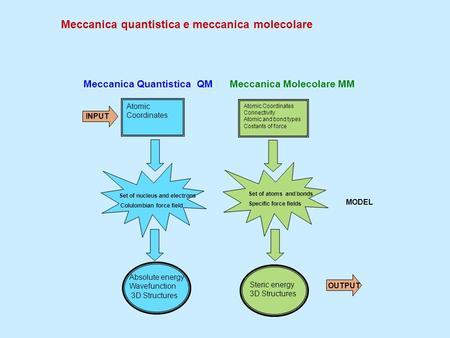 Meccanica quantistica e meccanica molecolare Atomic Coordinates Connectivity Atomic and bond types Costants of force INPUT Set of nucleus and electrons.