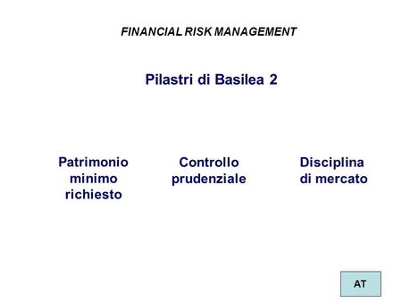 Patrimonio minimo richiesto Controllo prudenziale Disciplina di mercato Pilastri di Basilea 2 FINANCIAL RISK MANAGEMENT AT.