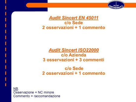 Audit Sincert EN 45011 Audit Sincert EN 45011 c/o Sede 2 osservazioni + 1 commento Audit Sincert ISO22000 Audit Sincert ISO22000 c/o Azienda 3 osservazioni.