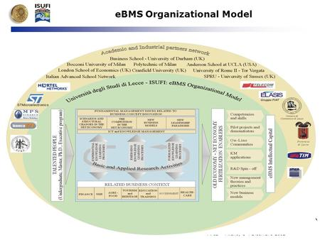 E-Business Management School MAIS – Milano, 3-4 Dicembre 2002 eBMS Organizational Model.