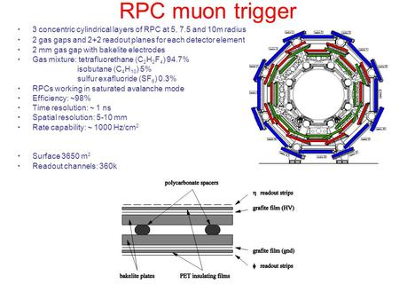 RPC muon trigger 3 concentric cylindrical layers of RPC at 5, 7.5 and 10m radius 2 gas gaps and 2+2 readout planes for each detector element 2 mm gas gap.