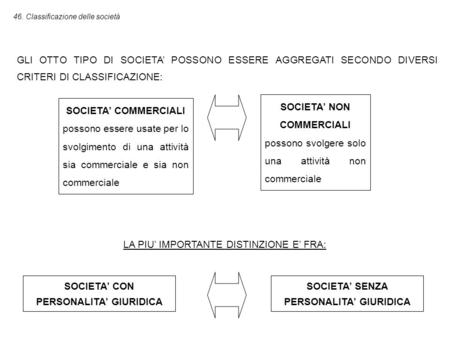 SOCIETA' NON COMMERCIALI
