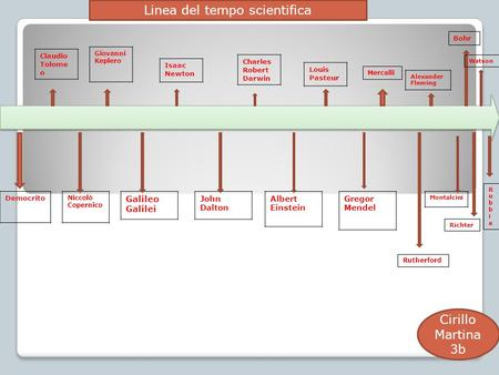 Linea del tempo scientifica