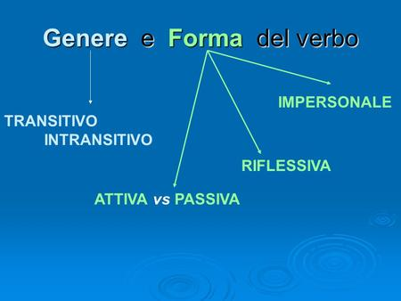 Genere e Forma del verbo TRANSITIVO INTRANSITIVO ATTIVA vs PASSIVA RIFLESSIVA IMPERSONALE.
