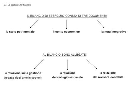del revisore contabile