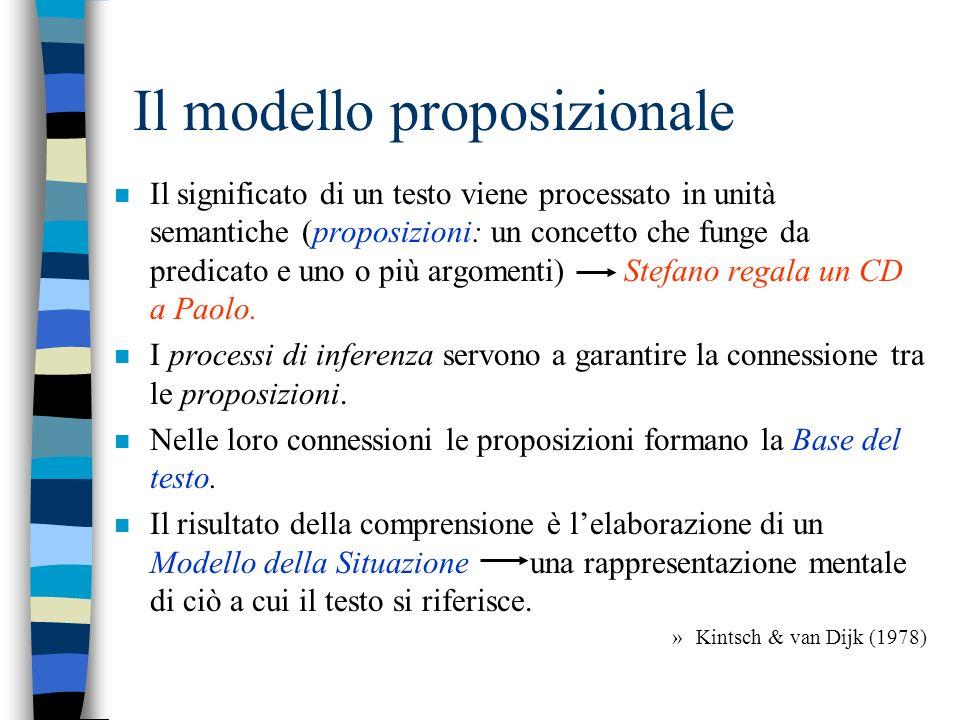La comprensione secondo il modello proposizionale..(van Dijk & Kintsch, 1983) n Il testo viene analizzato a livello di frasi (parsing) rappresentazione linguistica superficiale del testo; n Viene ricostruito una rappresentazione coerente del significato del testo (Base del Testo: rete di proposizioni).