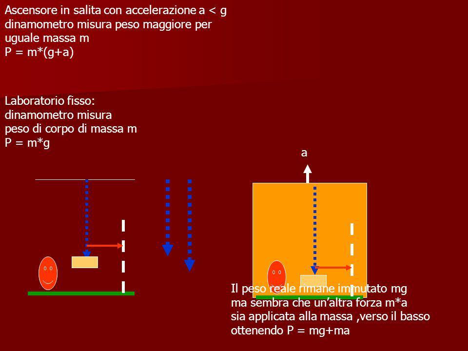 Laboratorio fisso: dinamometro misura peso di corpo di massa m P = m*g Ascensore in discesa con accelerazione a < g dinamometro misura peso minore per uguale massa m P = m*(g-a) Il peso reale rimane immutato mg ma sembra che unaltra forza m*a sia applicata alla massa,verso lalto ottenendo P = mg-ma a