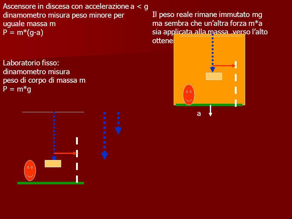 Laboratorio fisso: dinamometro misura peso di corpo di massa m P = m*g Ascensore in discesa con accelerazione a = g :caduta libera: dinamometro misura peso assente per uguale massa m P = m*(g-a) = 0 Il peso reale rimane immutato mg ma sembra che unaltra forza m*a sia applicata alla massa,verso lalto ottenendo P = mg-ma = 0 a