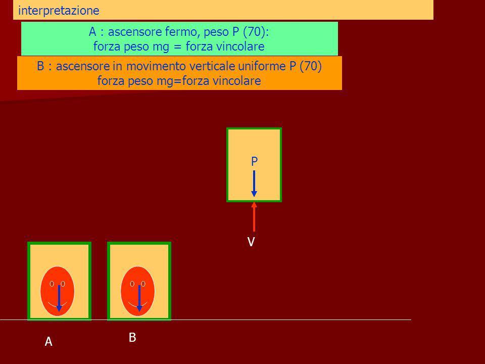 C interpretazione C : ascensore in movimento e accelerazione a :P (71) Il corpo risente del peso mg + ma = m(g+a) per effetto della aumentata reazione vincolare(che risente di a) V P a