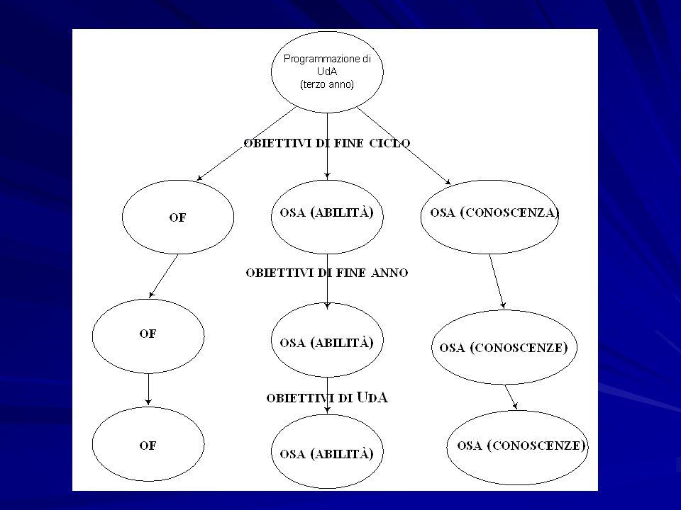 Cosa serve per strutturare un UDA in CL.