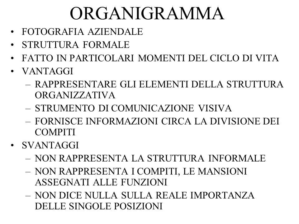 Lorganigramma La struttura organizzativa viene rappresentata dallorganigramma E la rappresentazione visiva di un intero sistema di attività e processi fondamentali di una organizzazione mostra le varie parti di una organizzazione, il modo in cui sono collegate le posizioni e unità organizzative