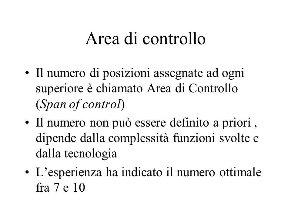 Andamento area controllo in relazione al livello gerarchico Le funzioni diventano più complesse Larea di controllo si amplia