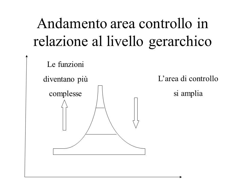 Numero dei livelli e catena di comando La struttura gerarchico-funzionale deve essere costruita per limitare il numero dei livelli e lallungarsi della catena di comando che unisce le posizioni Una catena di comando troppo estesa porterebbe a difficoltà di coordinamento e distorsioni nella circolazione delle informazioni