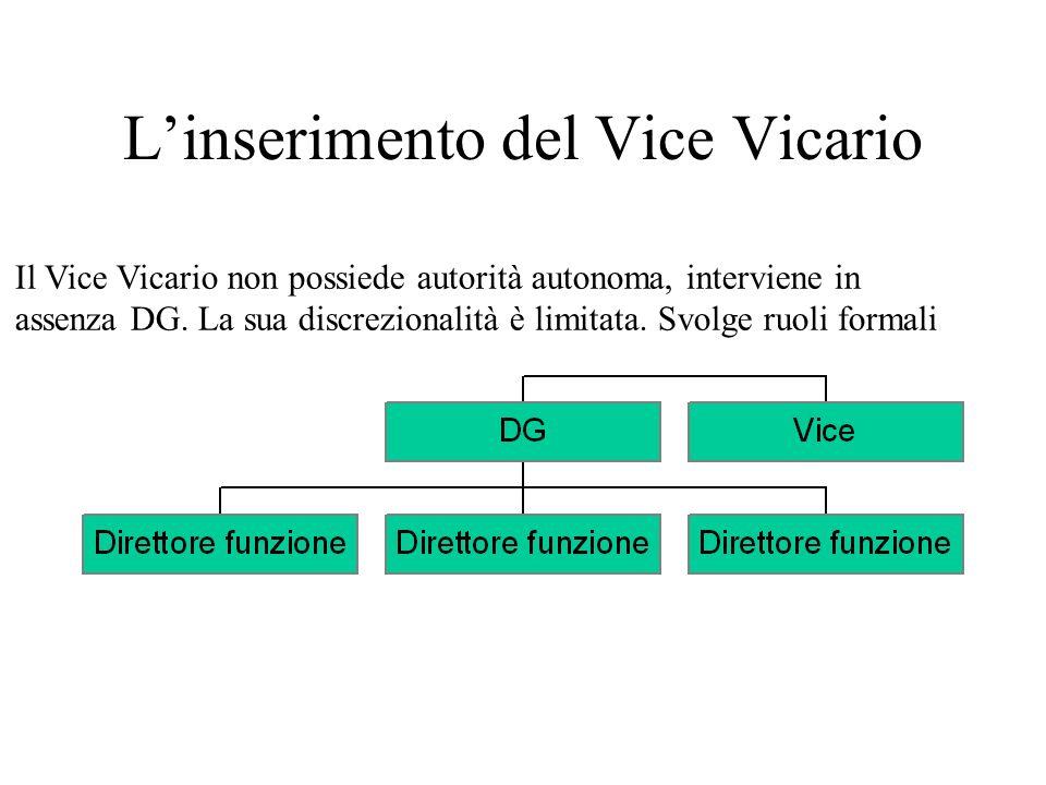 La posizione di Vice Ha precisa e circoscritta delega a operare con autorità DG in aree o problemi specifici organizzazione.