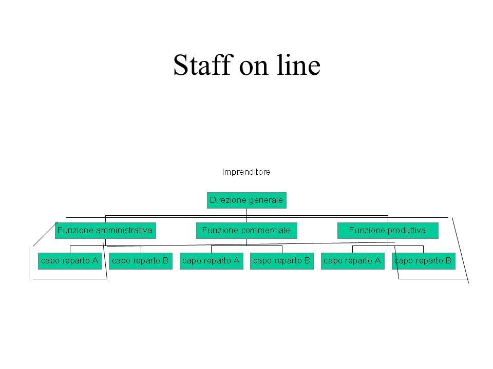 Staff off line Sono costituiti da professionalità esterne allazienda e collocati a contatto con il vertice dellorganizzazione Sono professionisti autonomi che intrattengono relazioni saltuarie gli staff on line sono più formalizzati, si riuniscono regolarmente gli staff off line si riuniscono a seconda esigenze