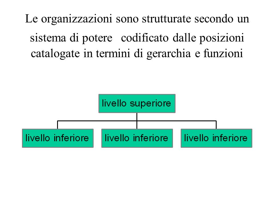 Lo schema base degli organigrammi Ha la forma piramidale che permette lottimizzazione delle funzioni di collegamento e informazione Ottimizzazione:possibilità di collegare un numero elevato di posizioni con una rete di rapporti limitata, riducendo al massimo i percorsi per collegare due punti diversi dello stesso sistema