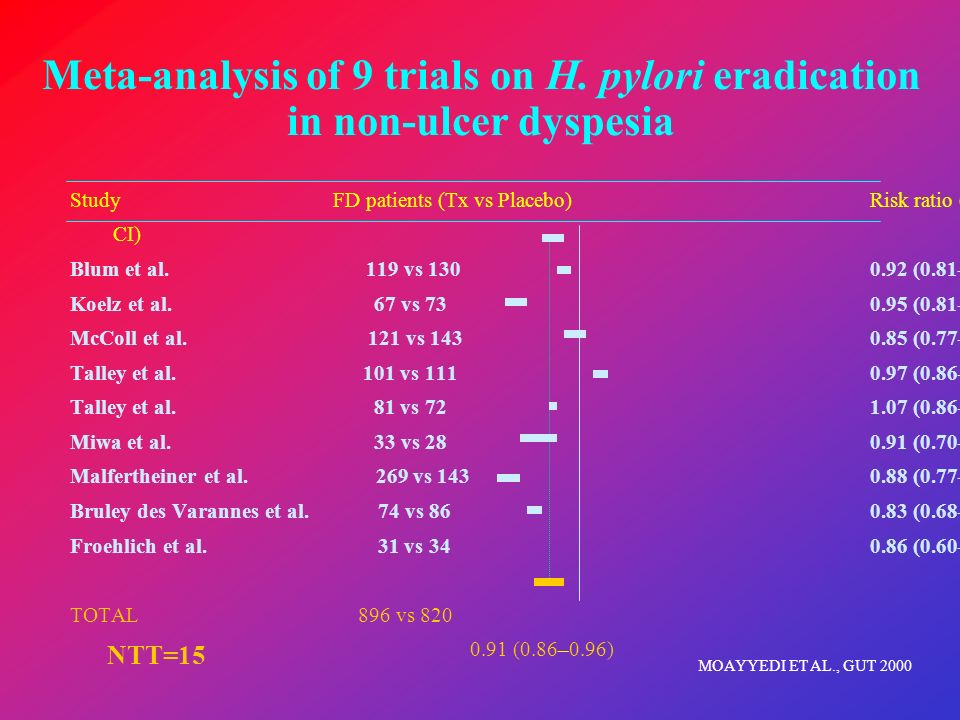 STUDY Success in FD patients (vs controls) Risk ratio (95% CI) Talley et al 32/135 vs 31/143 1.1 (0.6–2.0) Blum et al 45/164 vs 34/164 1.4 (0.8–2.5) Talley et al 69/162 vs 71/155 0.9 (0.5–1.4) McColl et al 33/160 vs 11/158 3.5 (1.6–7.6) David et al 14/17 vs 15/24 2.8 (0.5–16.5) Koelz et al 55/89 vs 61/92 0.8 (0.4–1.6) Passos et al 40/45 vs 32/36 1.0 (0.2–4.8) TOTAL 288/772 vs 255/772 1.29 (0.89–1.89) LAINE ET AL., ANN INTERN MED 2001 0.1 110100 Favour no H.