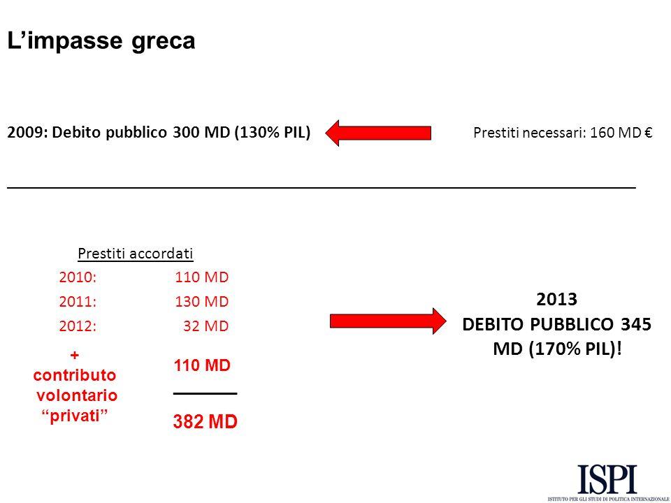 Limpasse americana Debito pubblico: $ 16.6 Trillion (105% del PIL) Deficit: $ 1089 Billion (7% del PIL) Accordo 0/01/2013: Rinnovo agevolazioni fiscali e sussidi tasse per redditi > 400.000 Riduzione del sequester Sequester (1 marzo): Tagli automatici di 85 b/anno (difesa/sanità & education) Scadenza Budget Provvisorio (27 marzo) Raggiungimento nuovo tetto del debito (maggio) Rischio shut down DEBT CEILING FISCAL CLIFF (scadenza agevolazioni fiscali e sussidi + tagli per 109 MD annui)