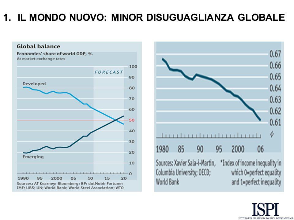 Fonte: Economist …le economie avanzate hanno cancellato un decennio…