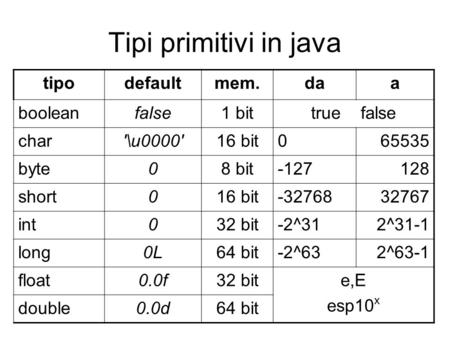 Tipi primitivi in java tipodefaultmem.daa booleanfalse1 bittrue false char'\u0000'16 bit065535 byte08 bit-127128 short016 bit-3276832767 int032 bit-2^312^31-1.