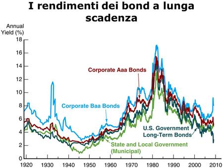 I rendimenti dei bond a lunga scadenza Sources: Board of Governors of the Federal Reserve System, Banking and Monetary Statistics, 1941–1970; Federal Reserve: