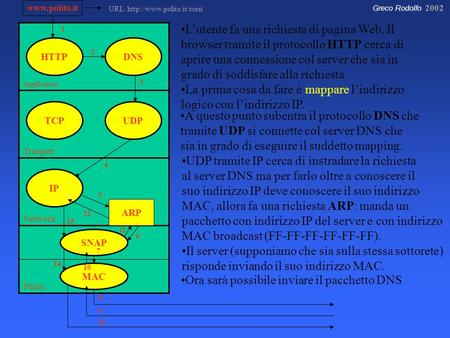 Greco Rodolfo 2002 Application Trasport Network Phisic HTTP IP UDPTCP DNS SNAP MAC  ARP 8 7 6 5 4 3 2 1 L'utente fa una richiesta di pagina.