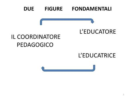 DUE FIGURE FONDAMENTALI
