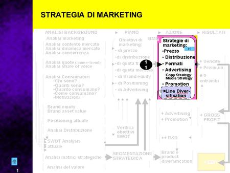 "1 STRATEGIA DI MARKETING 11. 2 AREE DI INTERVENTO — Tutti gli ""IMPLEMENTION TOOLS del MKTG mix"" STRATEGIE DI MKTG — Verranno indicati mezzi, modi e tempi."