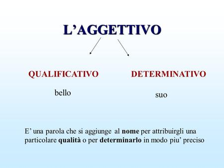 L'AGGETTIVO QUALIFICATIVO DETERMINATIVO bello suo