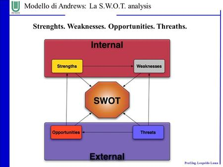 Prof.Ing. Leopoldo Lama Modello di Andrews: La S.W.O.T. analysis Strenghts. Weaknesses. Opportunities. Threaths.