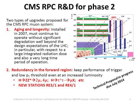 CMS RPC R&D for phase 2 Two types of upgrades proposed for the CMS RPC muon system: 1.Aging and longevity: installed in 2007, must continue to operate.