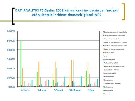 DATI ANALITICI PS Gaslini 2012: dinamica di incidente per fascia di età sul totale incidenti domestici giunti in PS.