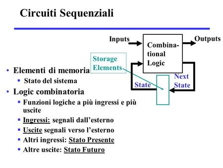 Circuiti Sequenziali Elementi di memoria Logic combinatoria Inputs