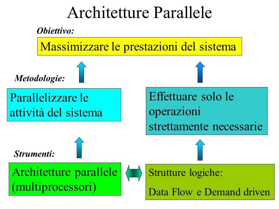 Architetture Parallele a) Un solo processore a più componenti: Unità di esecuzione + Unità di interfaccia BUS Diverse ALU: MISD e SIMD b) Un processore MASTER e più processori slave: FPU - DMA c) Più processori paritetici che cooperano fra di loro MIMD