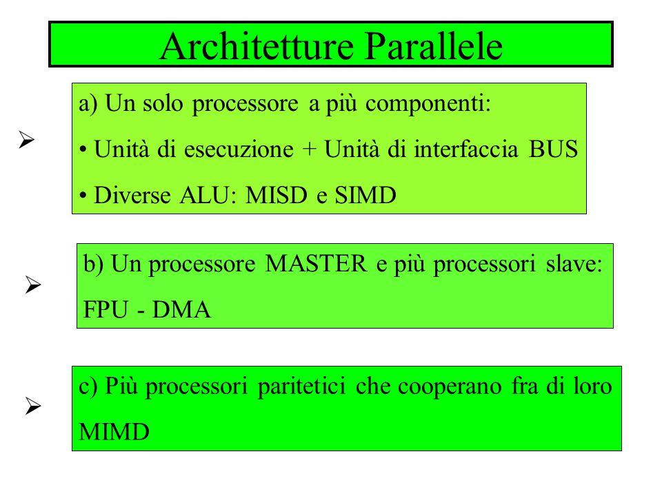 Architetture Parallele a1) Unità di esecuzione + Unità di interfaccia BUS Ha lo scopo di parallelizzare la fase di Fetch e la fase di Execute nellesecuzione di una istruzione a2) Diverse ALU: MISD Ha lo scopo di effettuare contemporaneamente i singoli step di una istruzione su più dati come in una catena di montaggio a3) Diverse ALU: SIMD Ha lo scopo di effettuare contemporaneamente la stessa istruzione su più dati (array processor)