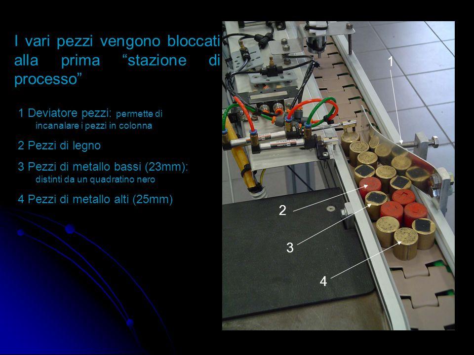 I vari pezzi vengono bloccati alla prima stazione di processo 2 3 4 1 1 Deviatore pezzi: permette di incanalare i pezzi in colonna 2 Pezzi di legno 3 Pezzi di metallo bassi (23mm): distinti da un quadratino nero 4 Pezzi di metallo alti (25mm)